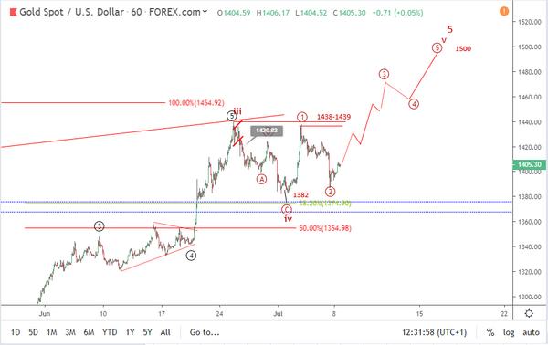 Gold Elliott wave analysis: triangle pattern emerging