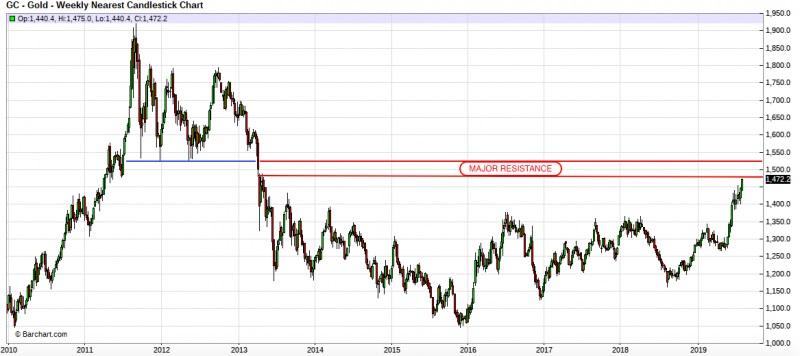 Gold's Next Resistance Level